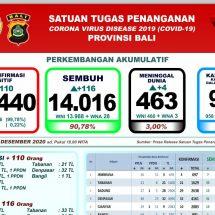 Perkembangan Covid-19 di Bali: Pasien Meninggal Bertambah Empat, Total 463 Orang