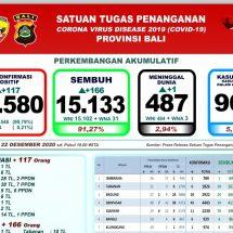 Update Penanggulangan Covid-19 di Bali: Pasien Positif Bertambah 117, Sembuh 166 Orang