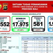 Update Penanggulangan Covid-19 di Bali: Kematian Capai 2,83 Persen, Sembuh 87,46 Persen