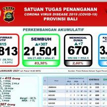Update Penanggulangan Covid-19 di Bali: Pasien Sembuh 307, Meninggal Bertambah Tujuh Orang