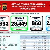Lagi, 13 Pasien Covid-19 di Bali Meninggal, Total 860 Orang
