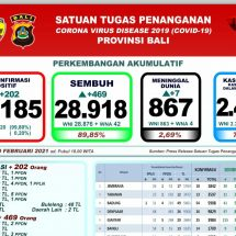 Covid-19 di Bali, Lagi Tujuh Meninggal, Sembuh Bertambah 469 Orang