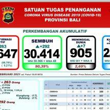Lagi, Tujuh Pasien Covid-19 di Bali Meninggal, Total 905 Orang