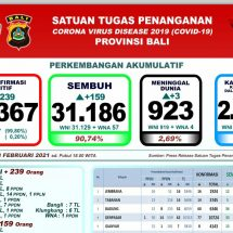 Update Penanggulangan Covid-19 di Bali: Pasien Meninggal Bertambah Tiga, Sembuh 159 Orang