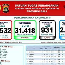 Update Penanggulangan Covid-19 di Bali, Pertambahan Pasien Sembuh Lebih Banyak