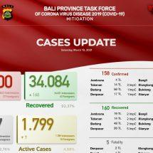 Update Penanggulangan Covid-19 di Bali, Tingkat Kesembuhan Pasien 92,37 Persen