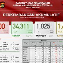 Update Penanggulangan Covid-19 di Bali: Pasien Meninggal Bertambah Delapan, Sembuh 227