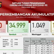Update Penanggulangan Covid-19 di Bali: Positif 306, Sembuh 189 dan Delapan Meninggal