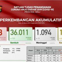 Update Penanggulangan Covid-19 di Bali: Lagi Sebelas Meninggal, Sembuh 131 Orang