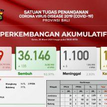 Update Penanggulangan Covid-19 di Bali: Meninggal Bertambah Enam, Sembuh 135 Orang