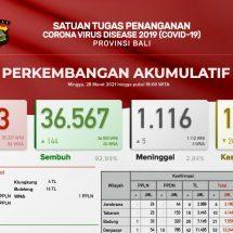Update Penanggulangan Covid-19 di Bali, Pasien Meninggal Bertambah Lima dan 144 Sembuh