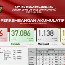 Update Penanggulangan Covid-19 di Bali, Lagi Enam Meninggal
