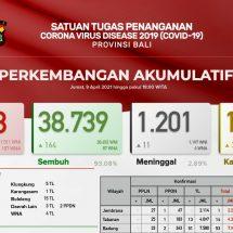 Update Penanggulangan Covid-19 di Bali, Lagi Sebelas Meninggal