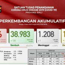 Update Penanggulangan Covid-19 di Bali: Pasien Sembuh Bertambah 120, Meninggal Satu