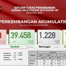 Update Penanggulangan Covid-19 di Bali, Pasien Meninggal Bertambah Tiga
