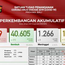 Update Penanggulangan Covid-19 di Bali, Lagi Delapan Pasien Meninggal