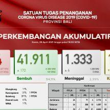 Update Penanggulangan Covid-19 di Bali: Pasien Sembuh Bertambah 172, Positif 132