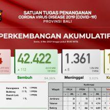 Update Penanggulangan Covid-19 di Bali: Pasien Meninggal Bertambah Delapan, Total1.361 Orang