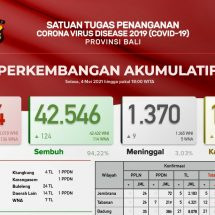 Update Penanggulangan Covid-19, Lagi Sembilan Pasien Covid di Bali Meninggal