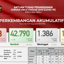 Update Penanggulangan Covid-19 di Bali: Pasien Meninggal Bertambah Sembilan, Sembuh 140