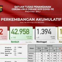 Update Penanggulangan Covid-19 di Bali: Sembuh Bertambah 168, Meninggal Delapan Orang