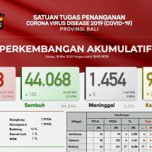 Update Penanggulangan Covid-19 di Bali, Kesembuhan Pasien Capai94,89 Persen