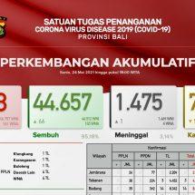 Update Penanggulangan Covid-19 di Bali: Sembuh Bertambah 66, Meninggal Satu Orang