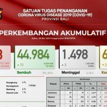 Update Penanggulangan Covid-19 di Bali: Positif 49, Sembuh 72 Orang