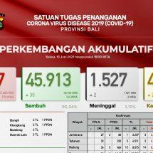Update Penanggulangan Covid-19 di Bali, Pasien Meninggal Bertambah Dua, Total1.527 Orang
