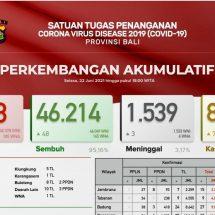 Update Penanggulangan Covid-19 di Bali: Positif Bertambah 127 dan Tiga Meninggal