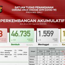 Update Penanggulangan Covid-19 di Bali: Sembuh Bertambah 155, Meninggal Lima Orang