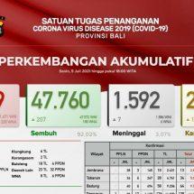 Update Penanggulangan Covid-19 di Bali: Kasus Baru Bertambah 401, Sembuh 207 dan Meninggal Tujuh Orang