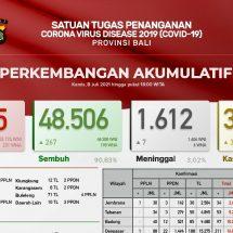 Update Penanggulangan Covid-19 di Bali: Sembuh Bertambah 267, Positif 577