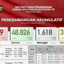 Update Penanggulangan Covid-19 di Bali, Kasus Positif Melonjak
