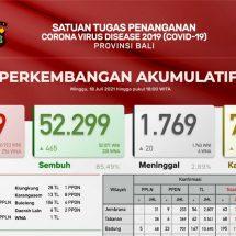 Tinggi Pertambahan Kasus Covid-19 di Bali