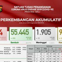 Pasien Covid-19 di Bali Bertambah 1.407 orang, 32 Meninggal