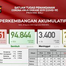 PerkembanganCovid-19 di Bali, Pasien Sembuh Terus Meningkat
