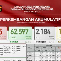 Covid-19 di Bali: Pasien Meninggal Bertambah 33, Total 2.184 Orang