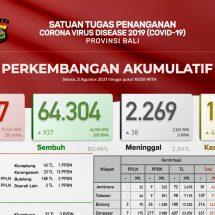 Update Penanggulangan Covid-19 di Bali, Lagi 38 Pasien Meninggal