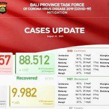 PerkembanganCovid-19 di Bali: Positif Bertambah 849, Sembuh 1.197 Orang
